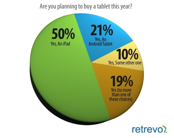 Retrevo Pulse tablet survey