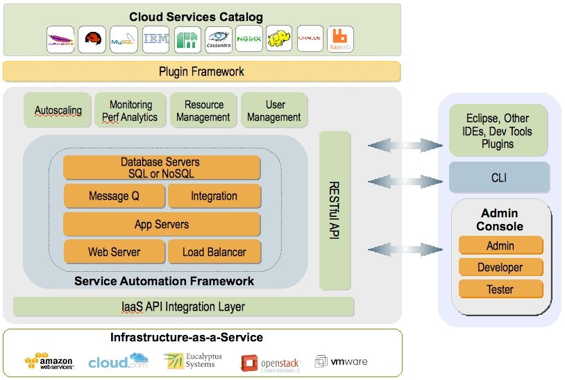 CumuLogic PaaS block diagram