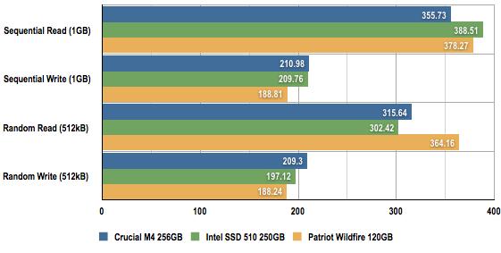 Patriot Memory Wildfire SSD