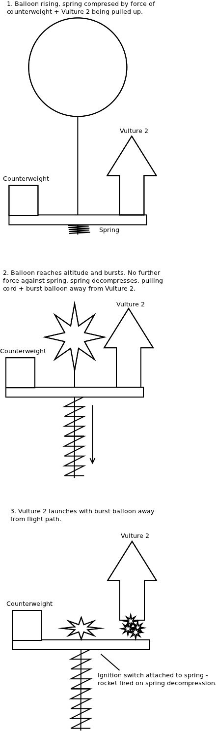 A compressed spring pulls the burst balloon away from Vulture 2 and ignited rocket motor