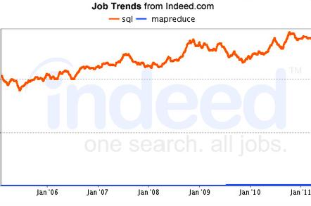 SQL v MapReduce jobs