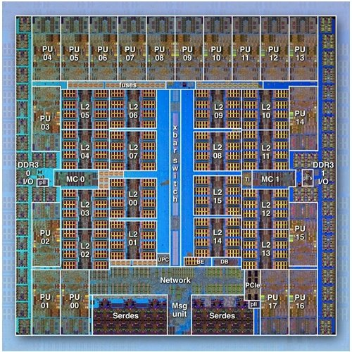 IBM BlueGene/Q chip
