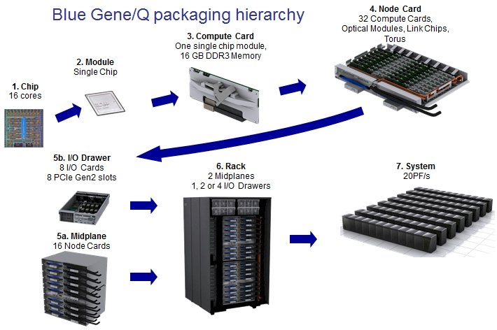 IBM BlueGene/Q hierarchy
