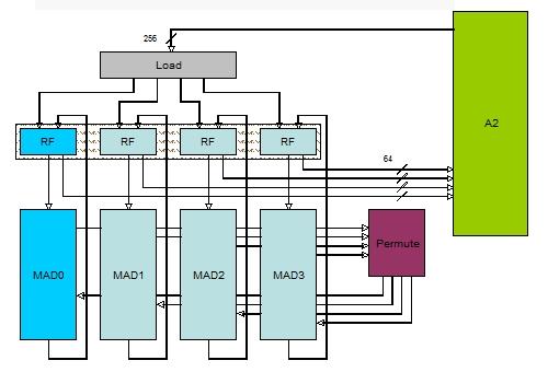 IBM BlueGene/Q quad FPU