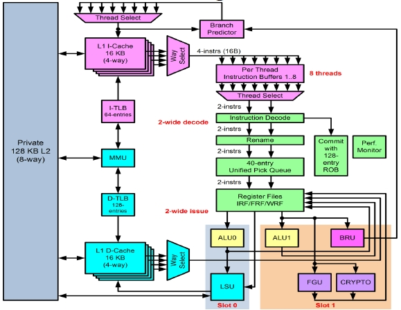 Oracle Sparc T4 block diagram