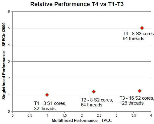 Oracle Sparc T4 performance