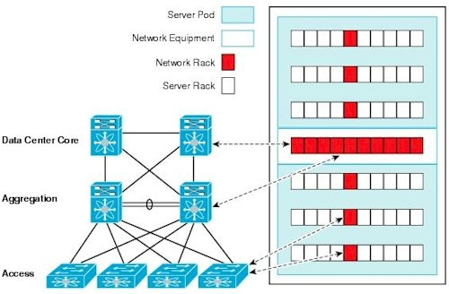Cisco's hierarchical networking model