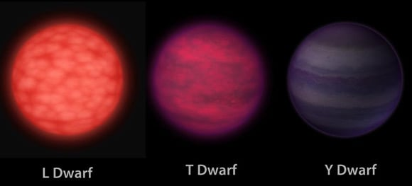 NASA comparative image of the colour of L, T and Y dwarfs