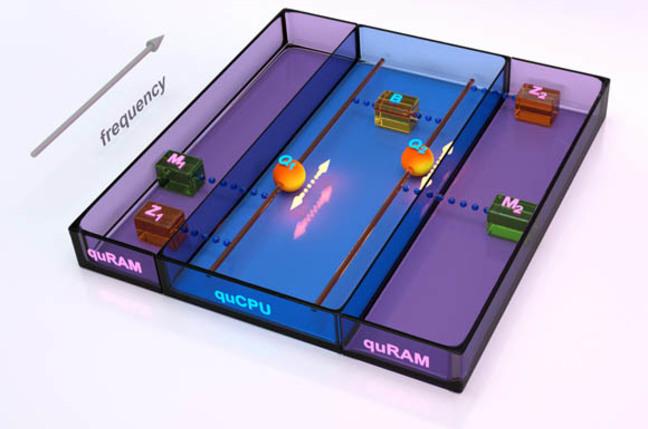 University of Santa Barbara's Quantum von Neumann Architecture illustration