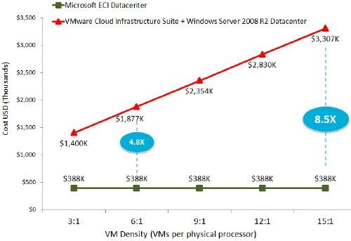 Microsoft-VMware private cloud extended
