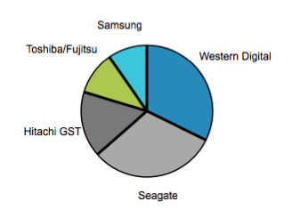 2011 HDD shipment share chart