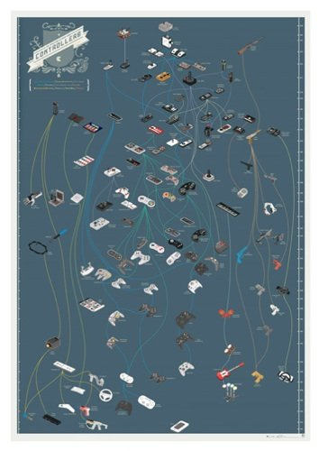 Pop Chart Lab videogame controller poster