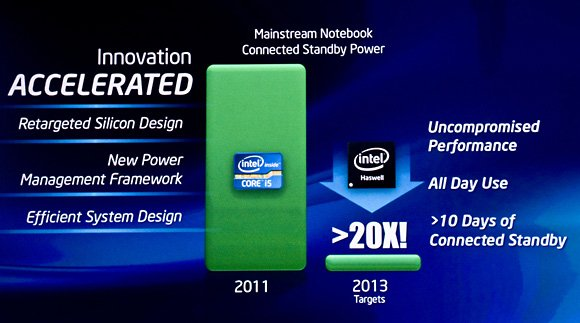 Haswell power-consumption slide at IDF 2011