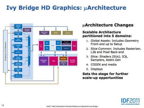 Intel Ivy Bridge graphics