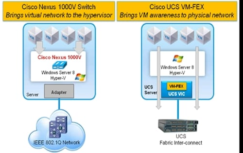 Cisco Nexus 1000V and VM-FEX