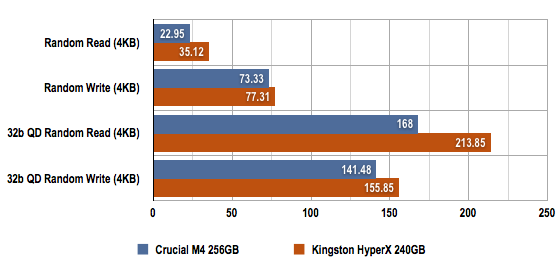 Kingston Technology HyperX SSD CrystalDiskMark