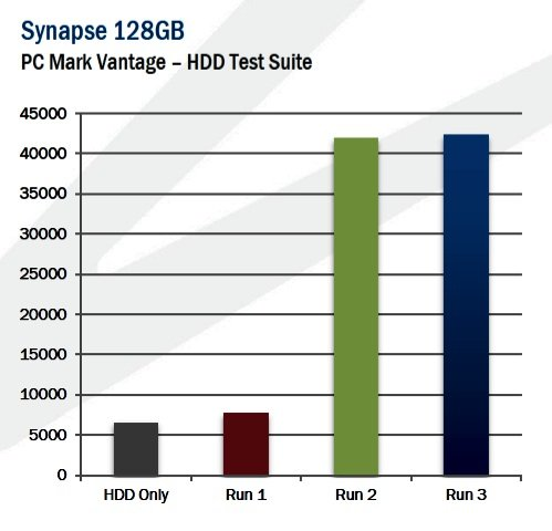 OCZ Synapse Performance