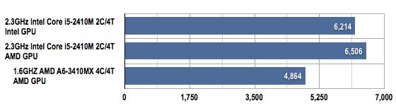 AMD Llano vs Intel Sandy Bridge PCMark Vantage