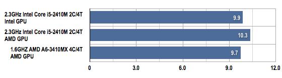 AMD Llano vs Intel Sandy Bridge PCMark Vantage by price