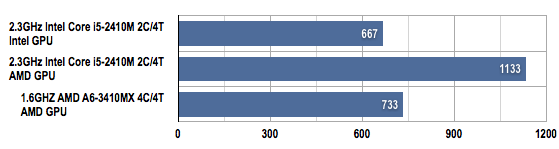 AMD Llano vs Intel Sandy Bridge FishIEtank