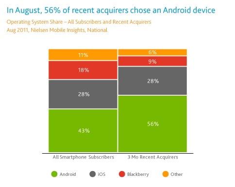 Nielsen smartphone sales US