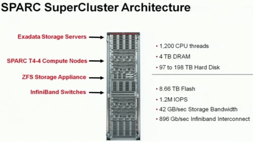 Oracle SuperCluster architecture