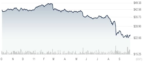 HP share price under Apotheker