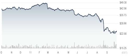 HP share price under Apotheker
