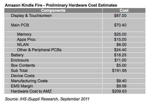 Kindle Fire bill of materials, as calculated by iHS