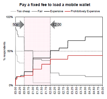 Chart showing how much people want to pay