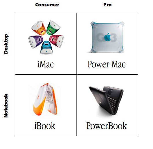Steve Jobs' four-quadrant product grid