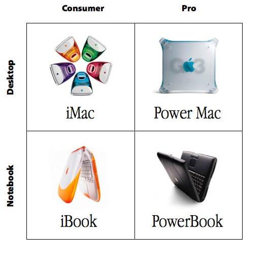 Steve Jobs' four-quadrant product grid