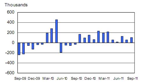 US monthly job creation