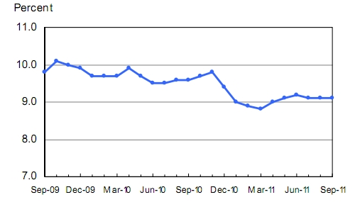 US jobs report unemployment rate