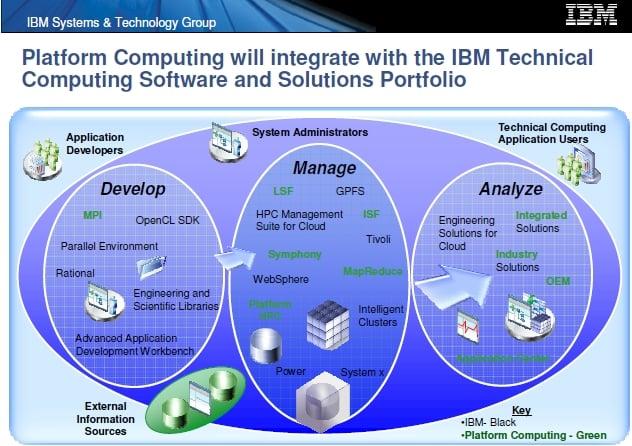 IBM-Platform overlap