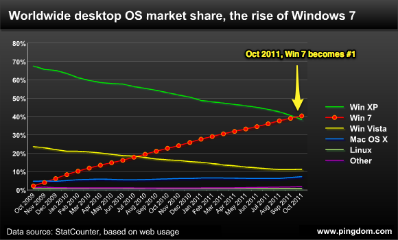 Windows 7 Overtakes Xp Finally The Register
