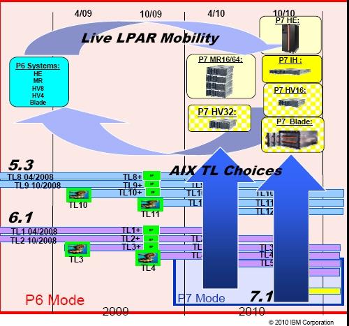 Original Power7 server roadmap