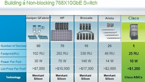 Cisco Nexus 7000 comparison