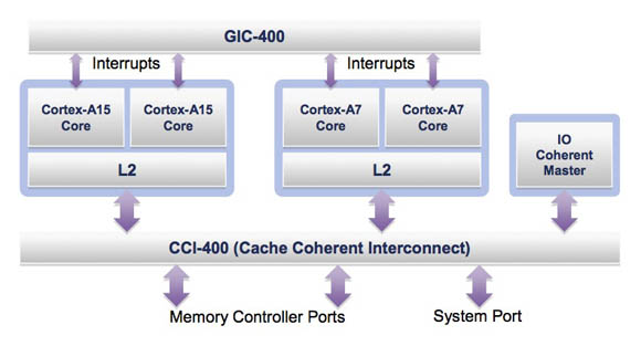 ARM big.LITTLE system block diagram