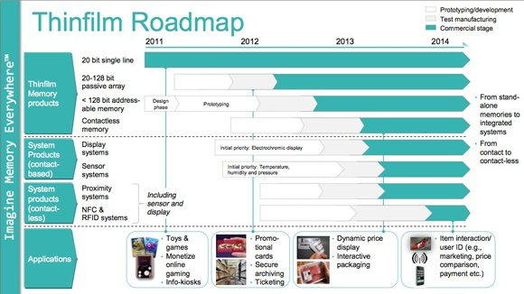Thinfilm roadmap