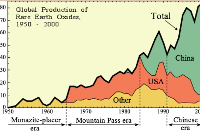 Rare Earth Supply