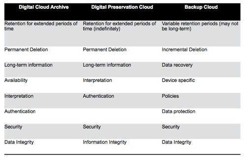 SNIA Archiving and the cloud
