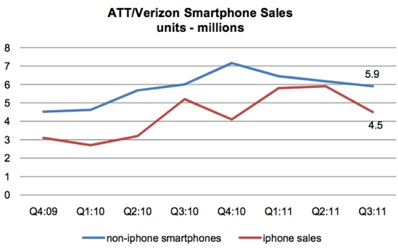 US carrier smartphone sales according to Morgan Keegan