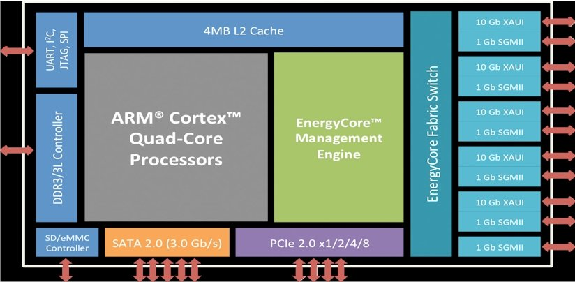 Calxeda EnergyCore block diagram