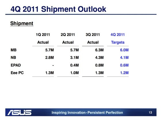 Asus Eee Pad shipments for 2011