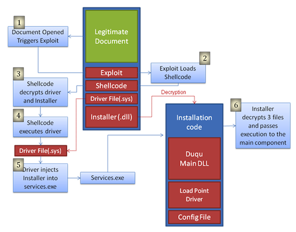 Graphic showing how Word document exploits Windows
