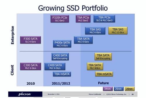 Micron SSD Roadmap