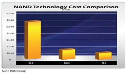 OCZ SVC, MLC and TLC Cost chart