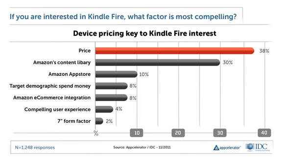 Chart: Kindle Fire factors most interesting to developers