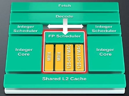 AMD Bulldozer core block diagram